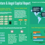 Louisiana Venture & Angel Capital Report